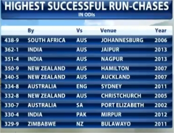 Record Breaking Inning/ODI by England Team