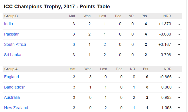 ICC Champions Trophy, 2017 - Points Table